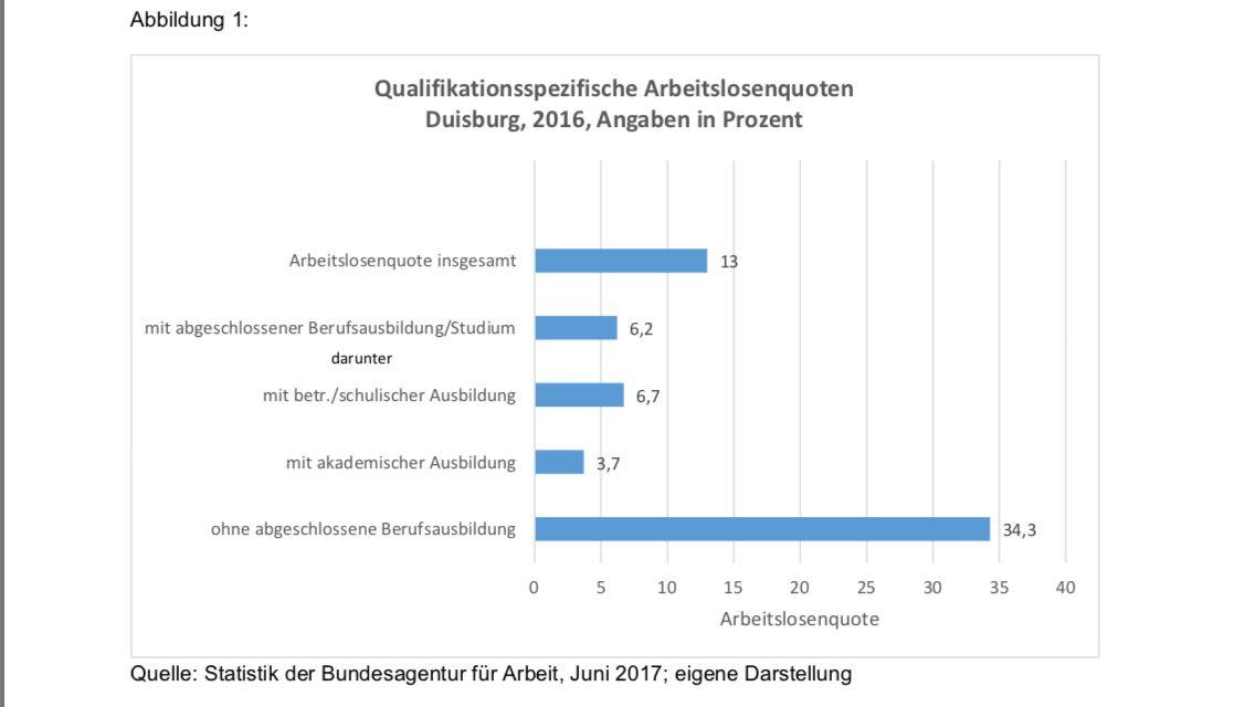 Quelle: Statistik der Bundesagentur für Arbeit, Juni 2017; eigene Darstellung