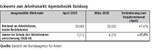 Quelle: Statistik der Bundesagentur für Arbeit